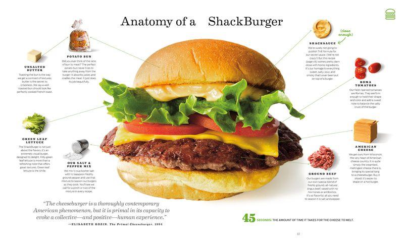 AnatomyofaShackBurge