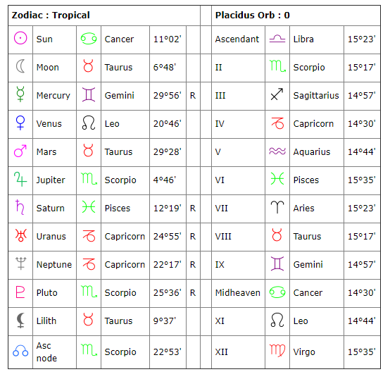 Yes This Is My Birth Chart You Can Check Yours Here